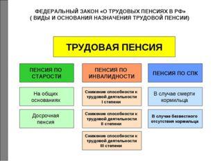 ФЕДЕРАЛЬНЫЙ ЗАКОН «О ТРУДОВЫХ ПЕНСИЯХ В РФ» ( ВИДЫ И ОСНОВАНИЯ НАЗНАЧЕНИЯ ТРУ