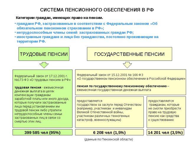 СИСТЕМА ПЕНСИОННОГО ОБЕСПЕЧЕНИЯ В РФ Категории граждан, имеющих право на пенс...