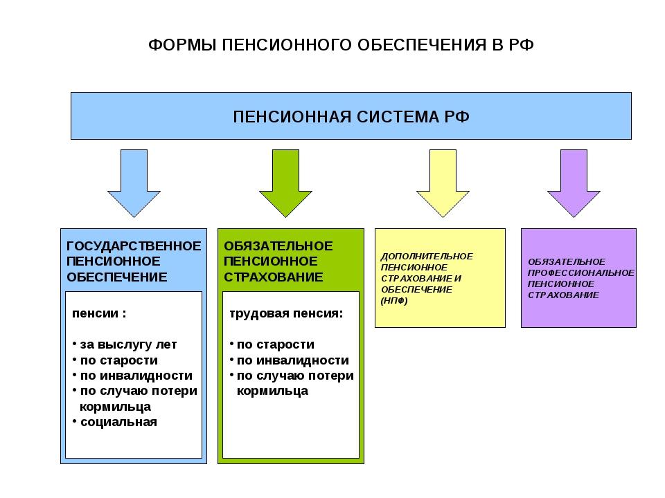 государственное пенсионное страхование фото