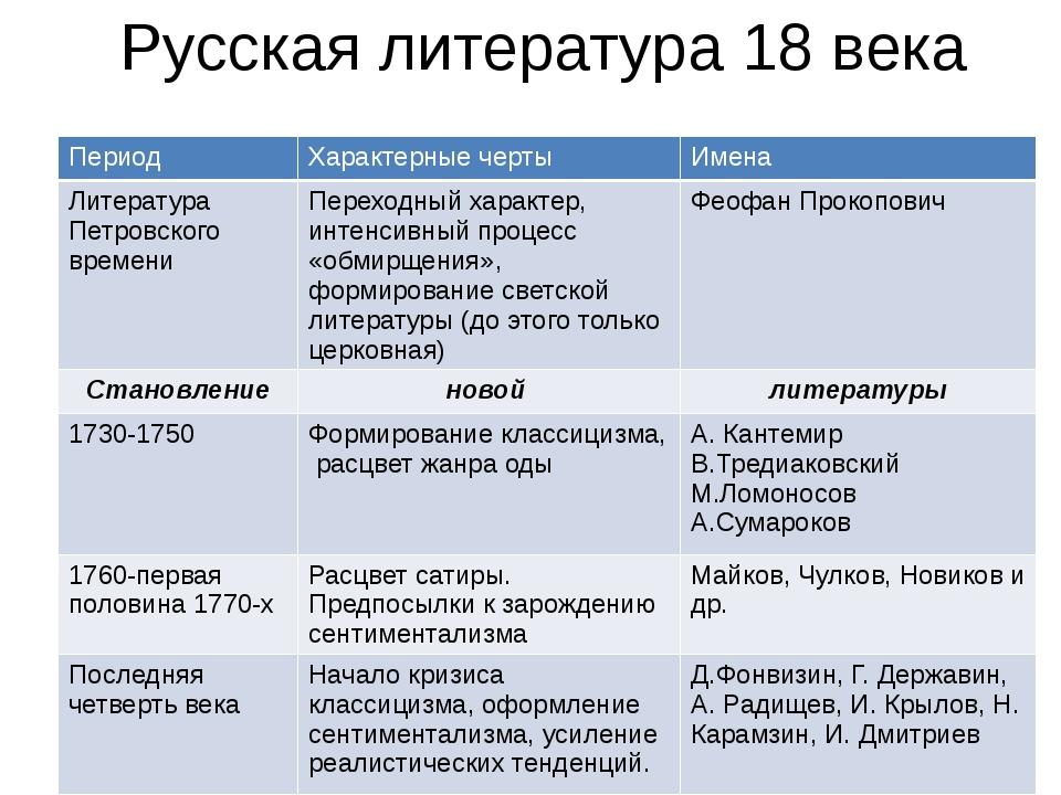 Русская литература 18 века Период Характерные черты Имена Литература Петровск...