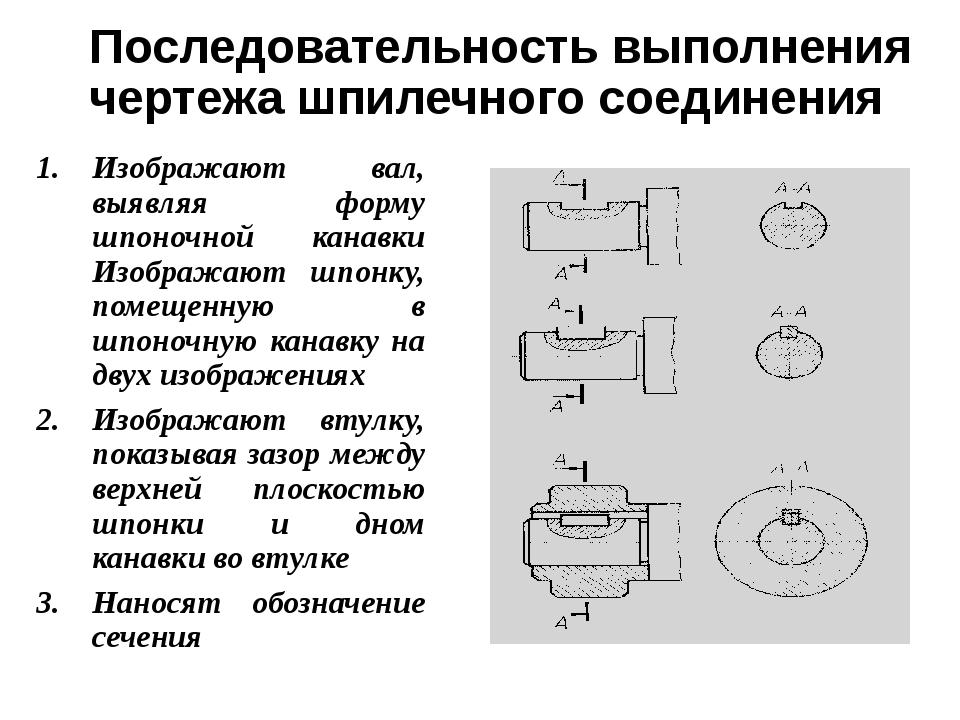 Последовательность выполнения чертежа шпилечного соединения Изображают вал, в...