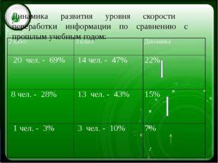 Динамика развития уровня скорости переработки информации по сравнению с прош