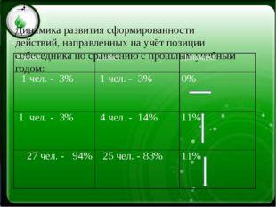 Динамика развития сформированности действий, направленных на учёт позиции со