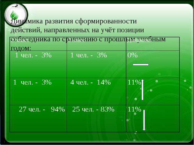 Динамика развития сформированности действий, направленных на учёт позиции со...