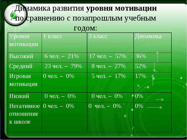 Динамика развития уровня мотивации по сравнению с позапрошлым учебным годом:...