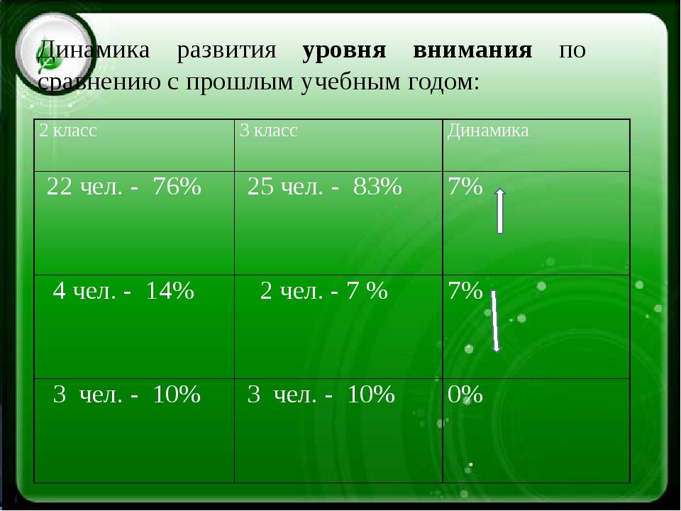 Динамика развития уровня внимания по сравнению с прошлым учебным годом: 2 кла...