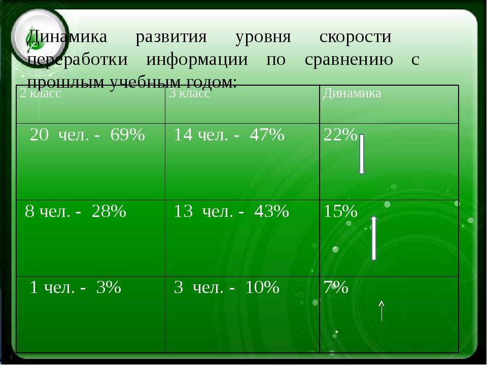 Динамика развития уровня скорости переработки информации по сравнению с прош...