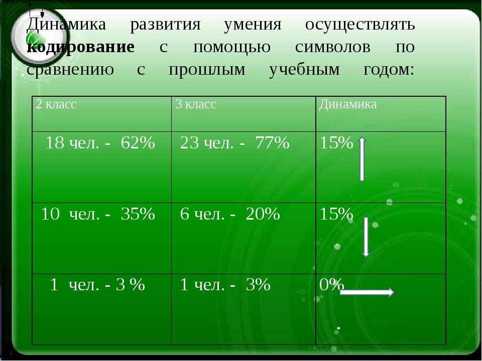 Динамика развития умения осуществлять кодирование с помощью символов по срав...