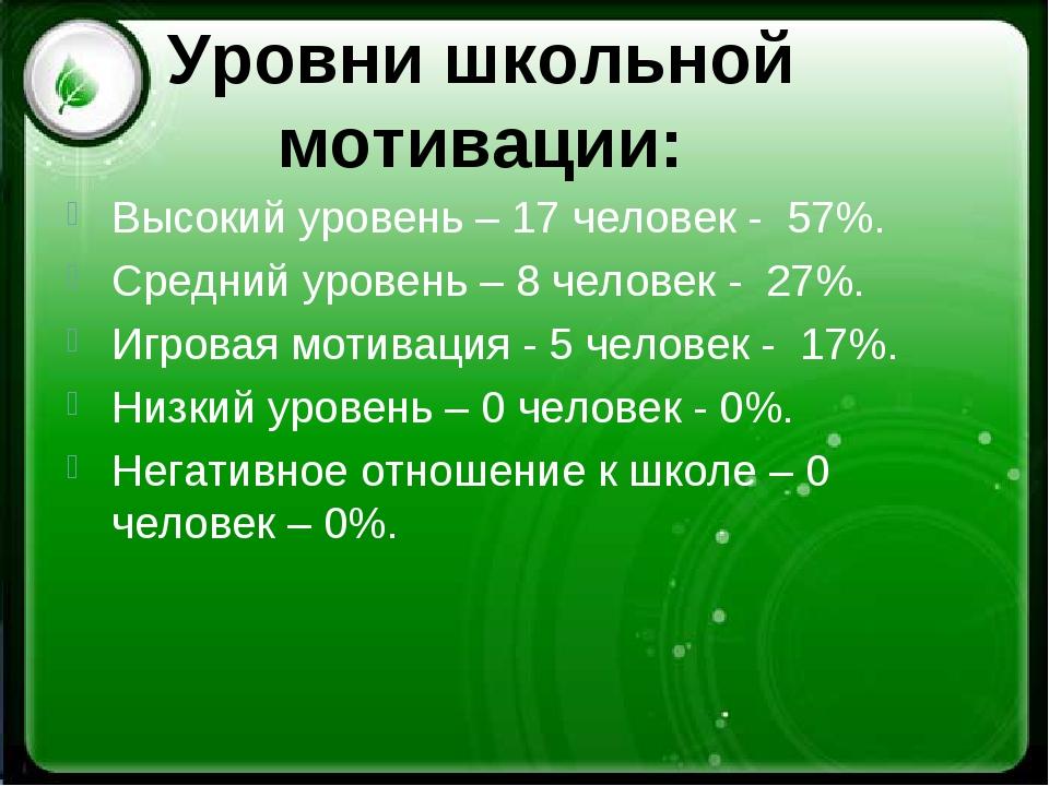 Уровни школьной мотивации: Высокий уровень – 17 человек - 57%. Средний урове...