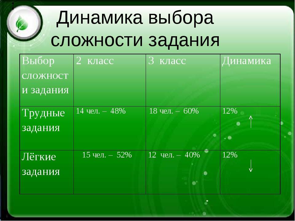Динамика выбора сложности задания Выбор сложности задания2 класс3 классДин...