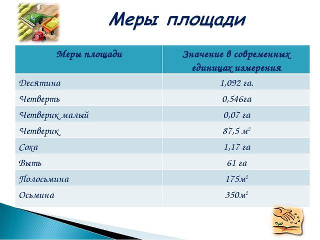 Меры площадиЗначение в современных единицах измерения Десятина1,092 га. Чет...