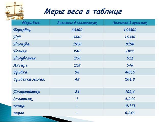 Меры весаЗначение в золотникахЗначение в граммах Берковец38400163800 Пуд...