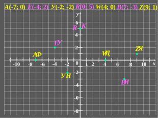 0 1 2 6 4 8 10 x -10 -6 -8 -4 -2 2 6 4 -6 -8 -4 -2 у А(-7; 0) У(-2; -2) Z(9;