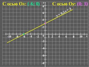 0 1 2 6 4 8 10 x -10 -6 -8 -4 -2 2 6 4 8 -6 -8 -4 -2 у С осью Ох: (-6; 0) С