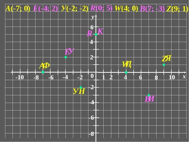 0 1 2 6 4 8 10 x -10 -6 -8 -4 -2 2 6 4 -6 -8 -4 -2 у А(-7; 0) У(-2; -2) Z(9;...