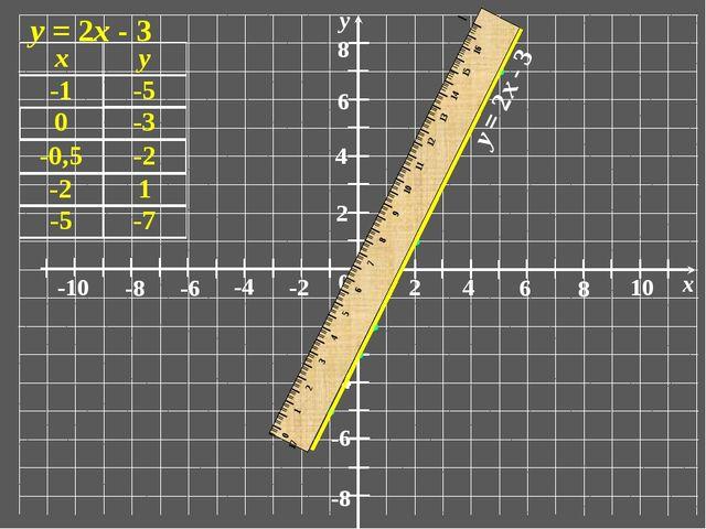0 1 2 6 4 8 10 x -10 -6 -8 -4 -2 2 6 4 8 -6 -8 -4 -2 у у = 2х - 3 IIIIIIIIII...