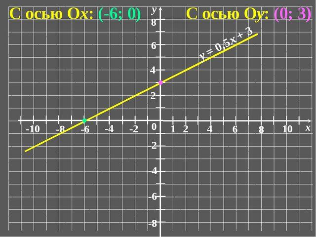 0 1 2 6 4 8 10 x -10 -6 -8 -4 -2 2 6 4 8 -6 -8 -4 -2 у С осью Ох: (-6; 0) С...
