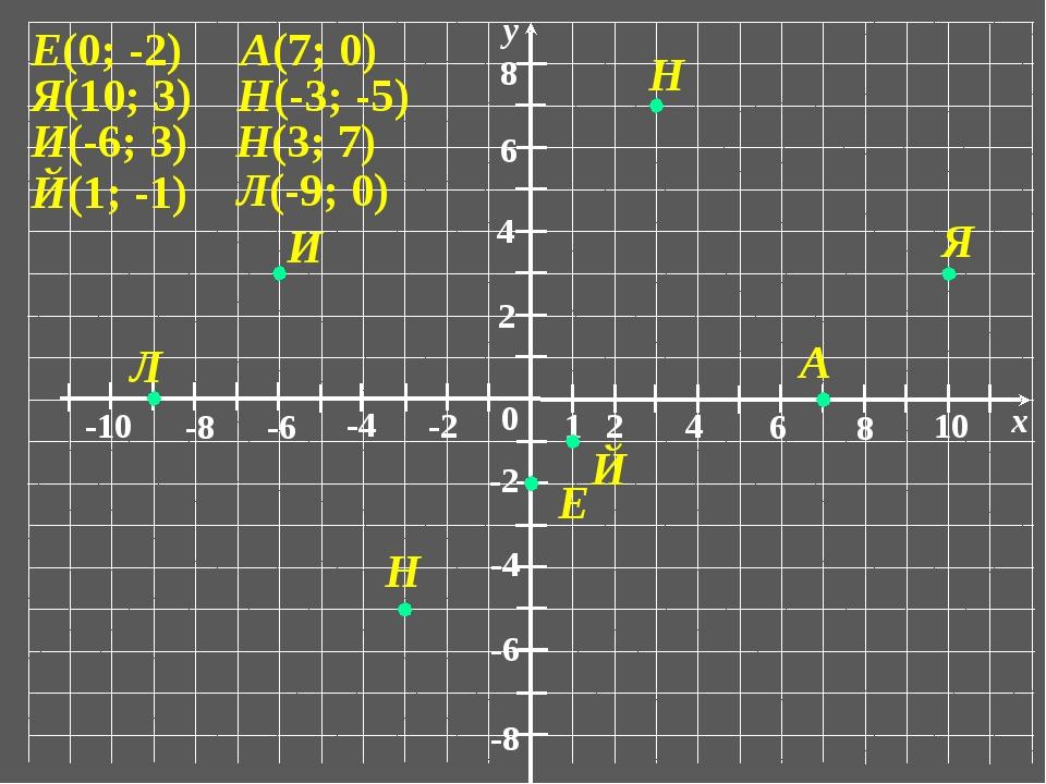 0 1 2 6 4 8 10 x -10 -6 -8 -4 -2 2 6 4 8 -6 -8 -4 -2 у Е(0; -2) Я(10; 3) Й(1...