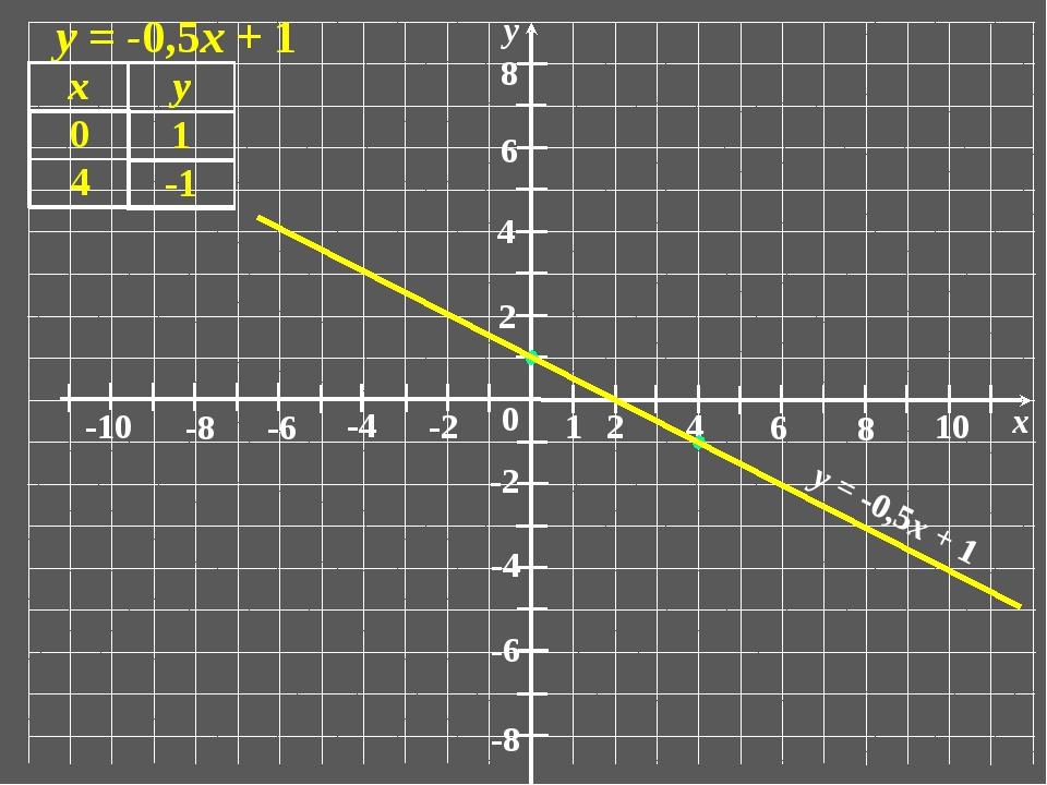0 1 2 6 4 8 10 x -10 -6 -8 -4 -2 2 6 4 8 -6 -8 -4 -2 у у = -0,5х + 1 у = -0,...