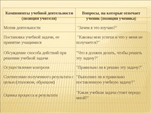 Компоненты учебной деятельности (позиция учителя)Вопросы, на которые отвечае
