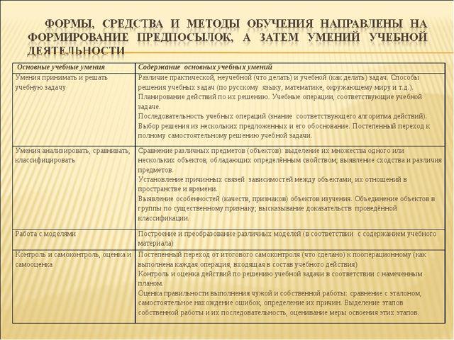 Основные учебные уменияСодержание основных учебных умений Умения принимать...