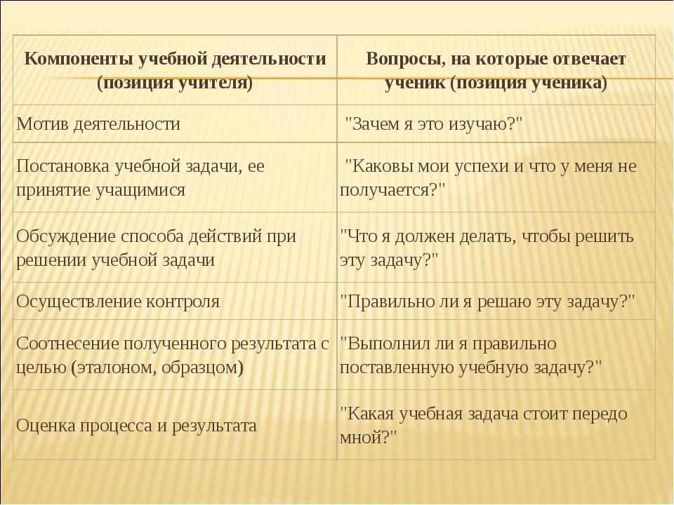 Компоненты учебной деятельности (позиция учителя)Вопросы, на которые отвечае...