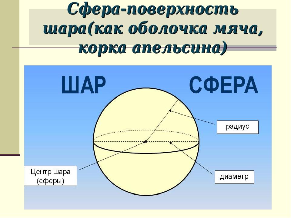 Сфера-поверхность шара(как оболочка мяча, корка апельсина)