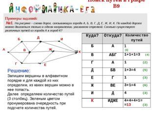 Поиск путей в графе В9 Примеры заданий: №1. На рисунке – схема дорог, связыва