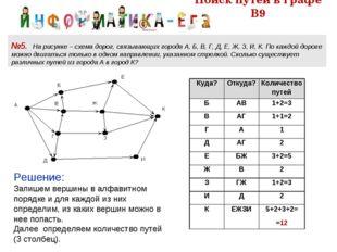 Поиск путей в графе В9 №5. На рисунке – схема дорог, связывающих города А, Б,