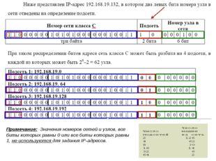 * Примечание: Значения номеров сетей и узлов, все биты которых равны 0 или вс