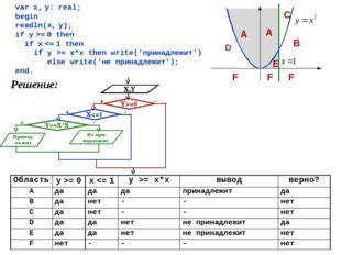 var x, y: real; begin readln(x, y); if y >= 0 then if x = x*x then write('при