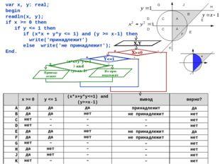 var x, y: real; begin readln(x, y); if x >= 0 then if y = 0y