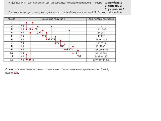 №2.У исполнителя Калькулятор три команды, которым присвоены номера: 1. прибав...