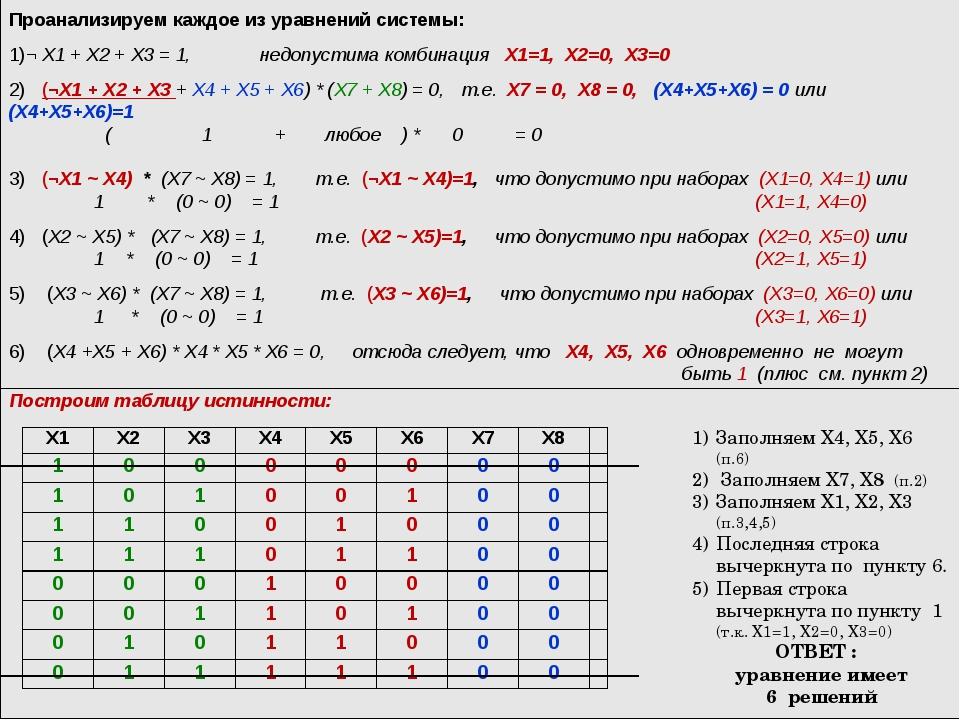 Построим таблицу истинности: Проанализируем каждое из уравнений системы: ¬ X1...