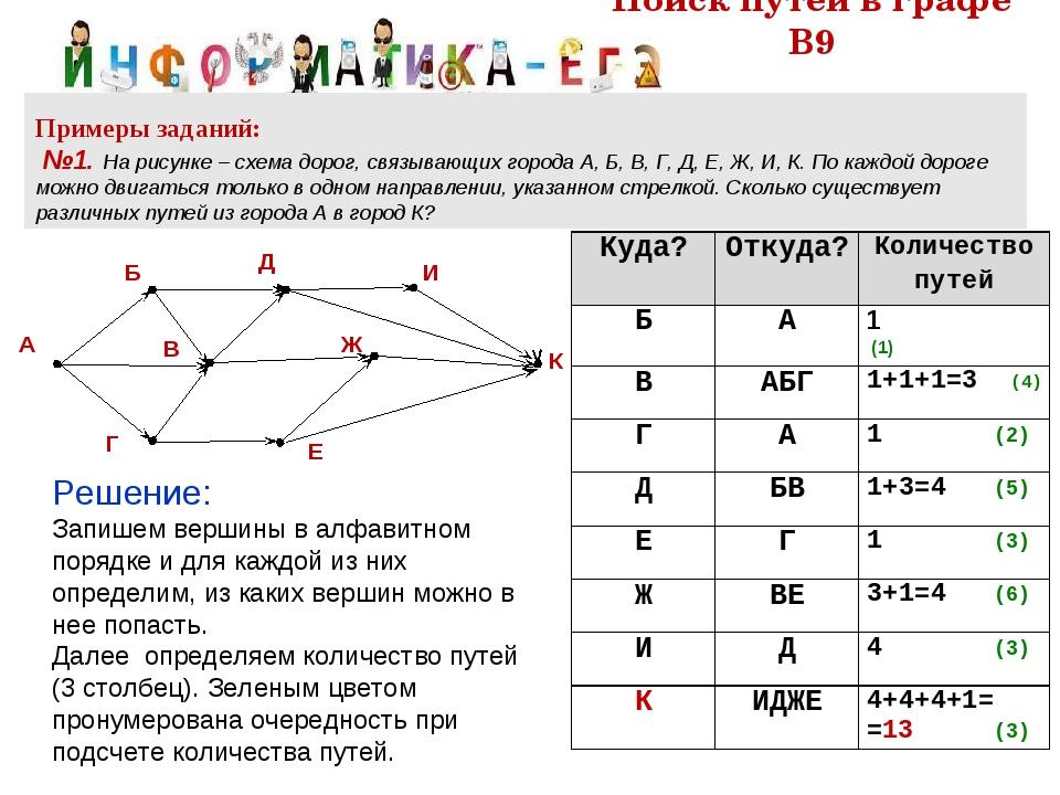 Поиск путей в графе В9 Примеры заданий: №1. На рисунке – схема дорог, связыва...