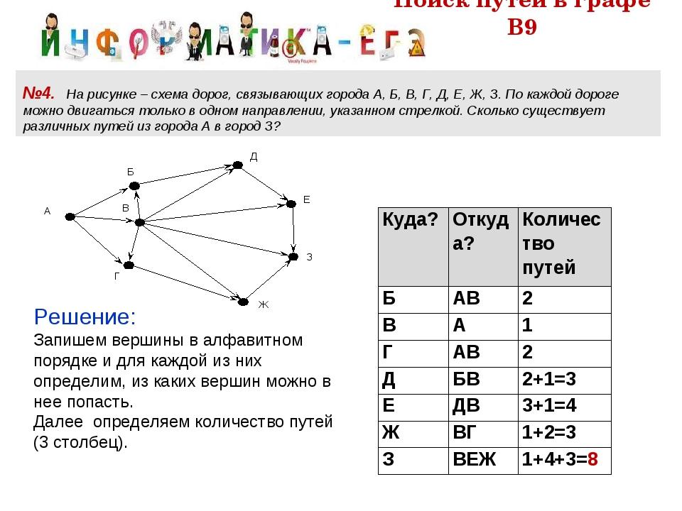 Поиск путей в графе В9 №4. На рисунке – схема дорог, связывающих города А, Б,...