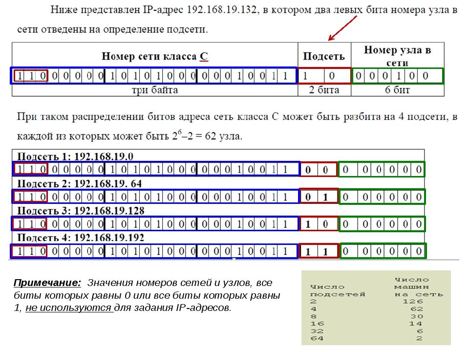* Примечание: Значения номеров сетей и узлов, все биты которых равны 0 или вс...