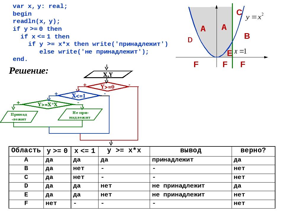 var x, y: real; begin readln(x, y); if y >= 0 then if x = x*x then write('при...
