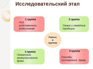 Исследовательский этап Работа в группах 1 группа Род, родственники, родословн