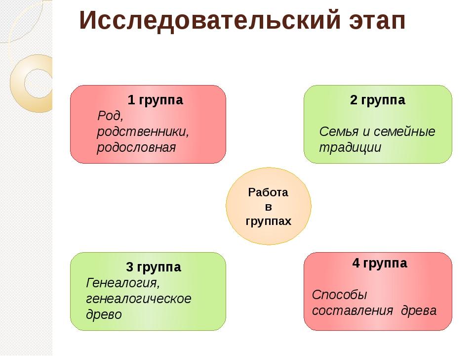 Исследовательский этап Работа в группах 1 группа Род, родственники, родословн...