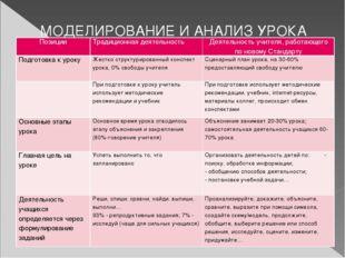 МОДЕЛИРОВАНИЕ И АНАЛИЗ УРОКА Позиции Традиционная деятельность Деятельность у