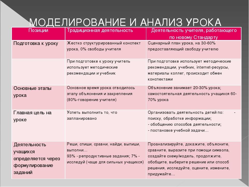 МОДЕЛИРОВАНИЕ И АНАЛИЗ УРОКА Позиции Традиционная деятельность Деятельность у...