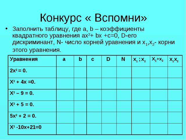Конкурс « Вспомни» Заполнить таблицу, где a, b – коэффициенты квадратного ура...