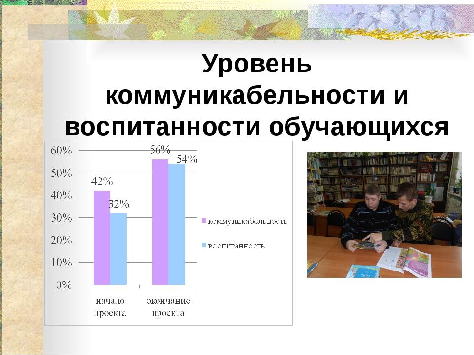 Уровень коммуникабельности и воспитанности обучающихся