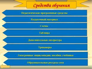 Средства обучения Педагогические программные средства Схемы Раздаточный матер