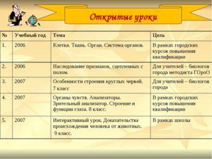 Открытые уроки №Учебный годТемаЦель 1.2006Клетка. Ткань. Орган. Система