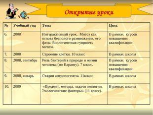 Открытые уроки №Учебный годТемаЦель 6.2008Интерактивный урок . Митоз как