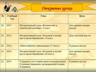 Открытые уроки №Учебный годТемаЦель 18.2012 Интерактивный урок «Физическ