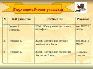 Результативность учащихся №Ф.И. учащегосяУчебный годРезультат 1. Волков А