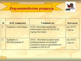 Результативность учащихся № Ф.И. учащегося Учебный год Результат 1. Травк